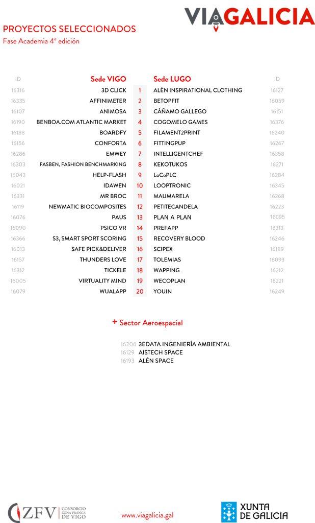 proyectos-academia-viagalicia-2016-2017